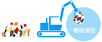産業廃棄物の処分